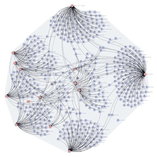 Ardoq graph integration