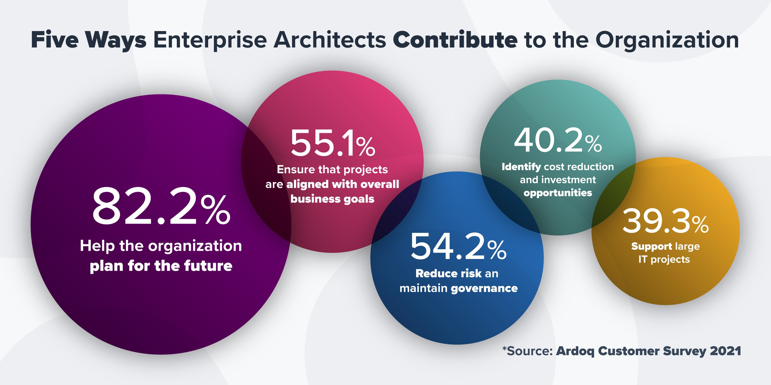 how enterprise architects enhance business outcomes infograpic