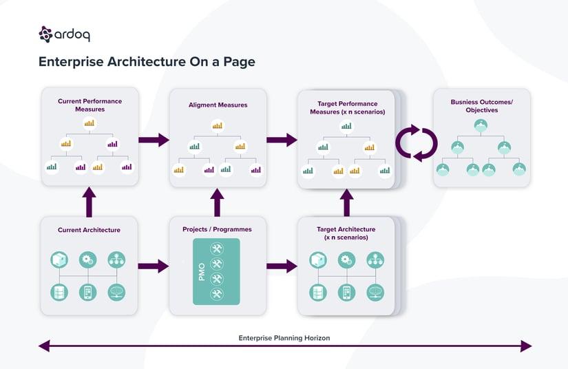 value of enterprise architecture