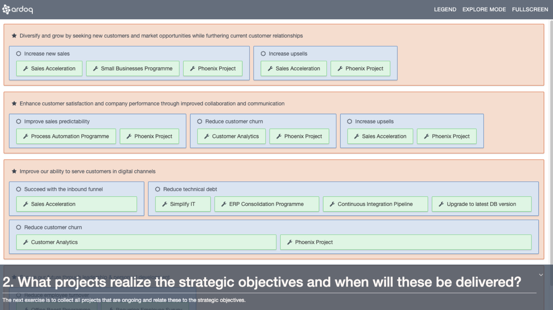 Screenshot of a living presentation showing projects nested within their associated objectives and strategies.
