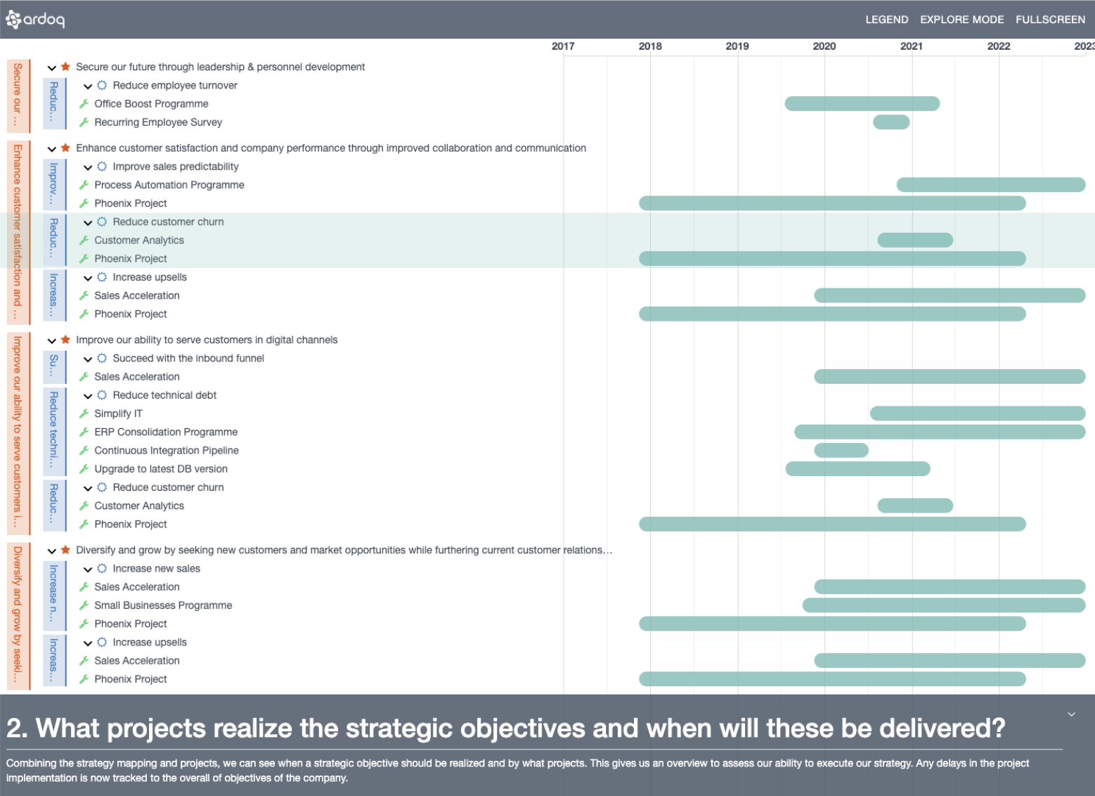 Timeline visualization with all projects grouped under their objectives and related strategies.