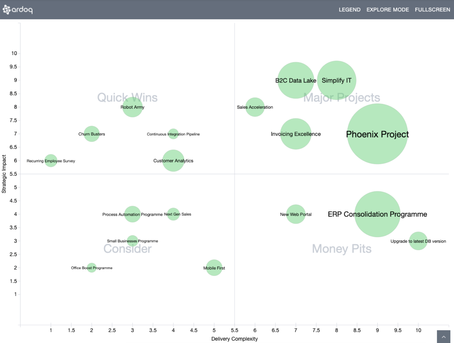 Bubble chart placing projects based on their attributed Complexity and Strategic Impact.