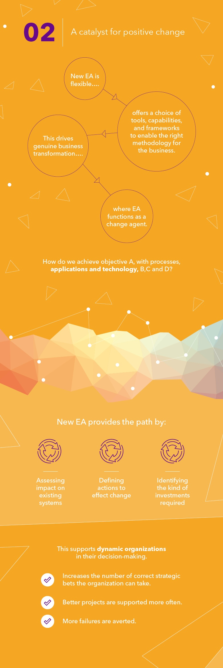 How can organizations demonstrate the value of EA-Inserts-02