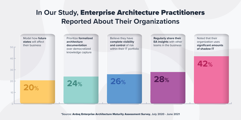 enterprise architecture maturity survey