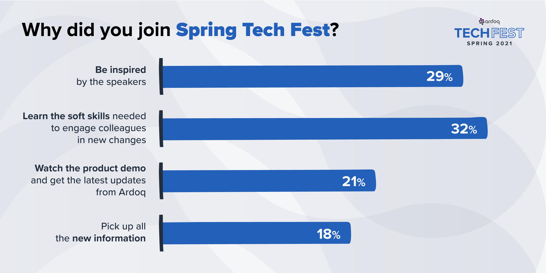 ardoq spring tech fest 2021 poll