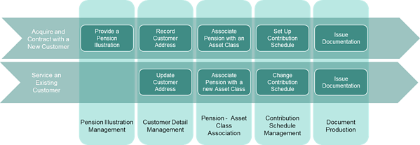 business-capability-modeling-example