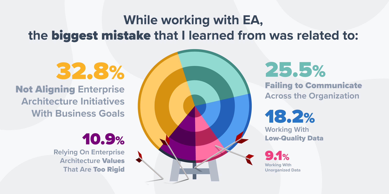 enterprise architecture mistakes survey report