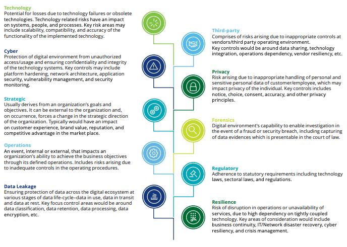 managing risk in digital transformation