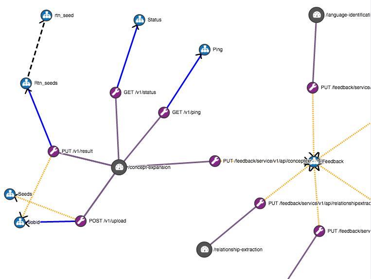 IBM Watson Visualization