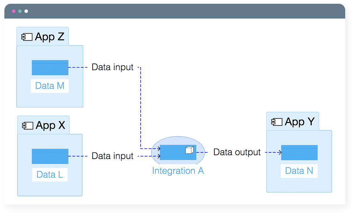 Graph2-dataflow