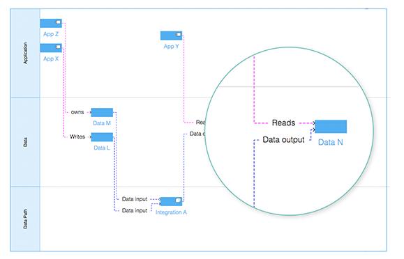 dataflow-usecase1